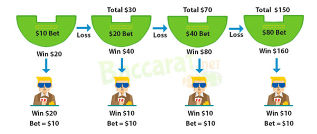 Progressive Betting - 948576